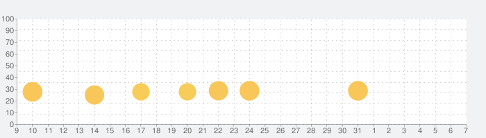 NARUTO X BORUTO 忍者BORUTAGEの話題指数グラフ(6月7日(日))
