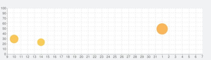 Dr. Pandaのレストランの話題指数グラフ(6月7日(日))