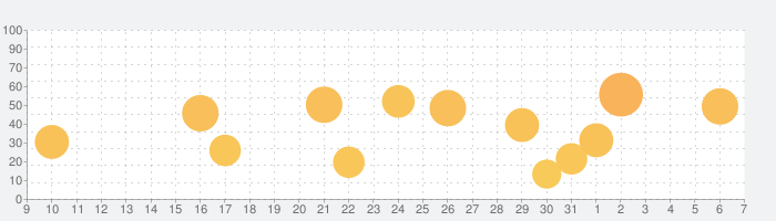 ハイレゾ再生対応 音楽プレイヤーアプリ[NePLAYER]の話題指数グラフ(6月7日(日))
