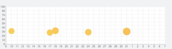 Pic Jointer 画像 & 写真 コラージュの話題指数グラフ(4月7日(火))
