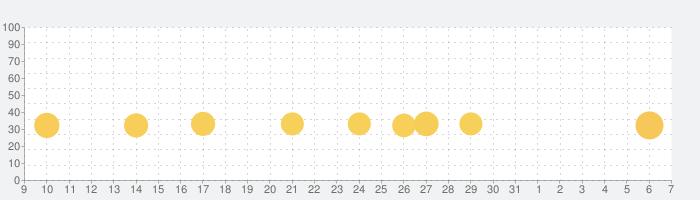 ソリティアファームビレッジの話題指数グラフ(6月7日(日))