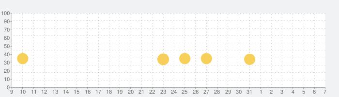 ラストエスケイプ : ミリタリー美少女育成 ✕ ゾンビ ストラテジーゲーム -シェルターを取り戻せ!の話題指数グラフ(6月7日(日))