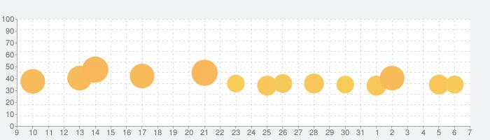 Love Letter - ストラテジーカードゲームの話題指数グラフ(6月7日(日))