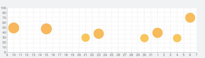欧陸戦争6: 1914の話題指数グラフ(4月7日(火))