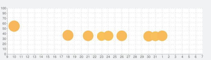 囚われのパルマ Refrainの話題指数グラフ(4月7日(火))