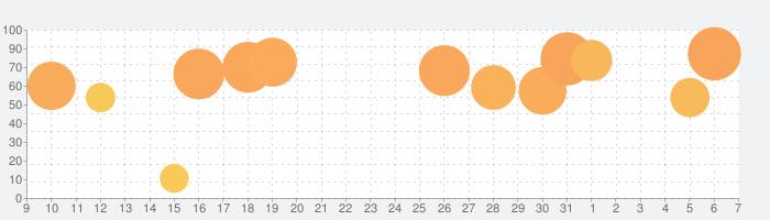 Yahoo!天気の話題指数グラフ(6月7日(日))
