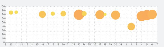 マッチングトン·マンションの話題指数グラフ(6月7日(日))