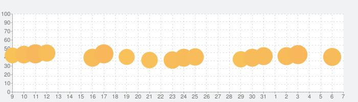 隠れん坊 オンラインの話題指数グラフ(4月7日(火))