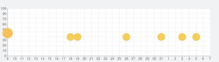 Scribblenauts Remixの話題指数グラフ(6月7日(日))