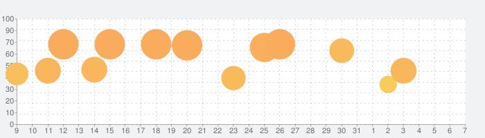 常夏プールパレスの話題指数グラフ(8月7日(金))