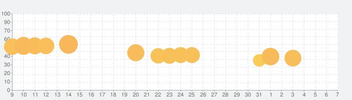 Epic Race 3Dの話題指数グラフ(4月7日(火))