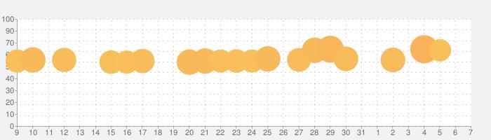太鼓の達人プラスの話題指数グラフ(4月7日(火))