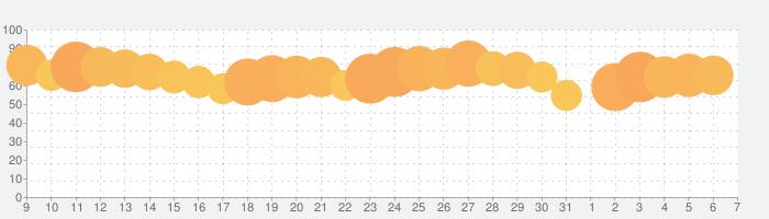 マンガUP!の話題指数グラフ(8月7日(金))