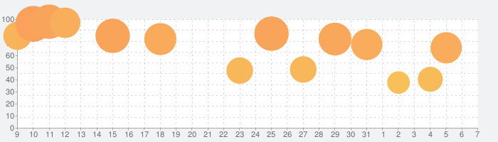 Rebel Inc. -反逆の株式会社-の話題指数グラフ(8月7日(金))