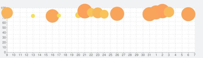 アナザーゴッドハーデス-奪われたZEUSver.-の話題指数グラフ(4月7日(火))