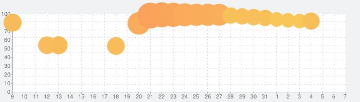 シャドウバース (Shadowverse)の話題指数グラフ(6月7日(日))
