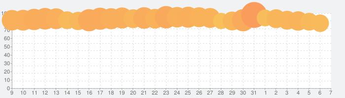Google マップ -  乗換案内 & グルメの話題指数グラフ(4月7日(火))