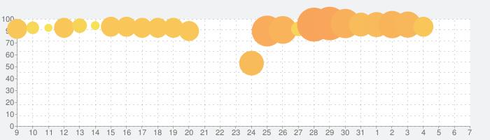 #コンパス【戦闘摂理解析システム】-オンラインの対戦バトルをアプリゲームで楽しむなら「#コンパス」-の話題指数グラフ(6月7日(日))