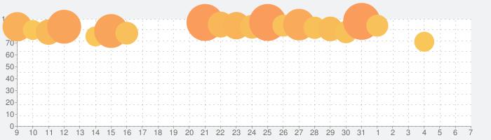 ONE PIECE サウザンドストームの話題指数グラフ(4月7日(火))