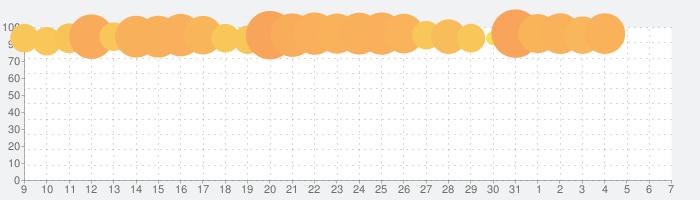 ドラゴンクエストモンスターズ スーパーライトの話題指数グラフ(6月7日(日))