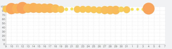 Klondike Adventures (クロンダイクの冒険)の話題指数グラフ(4月7日(火))