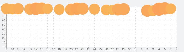 ガーデンスケイプ (Gardenscapes)の話題指数グラフ(4月7日(火))