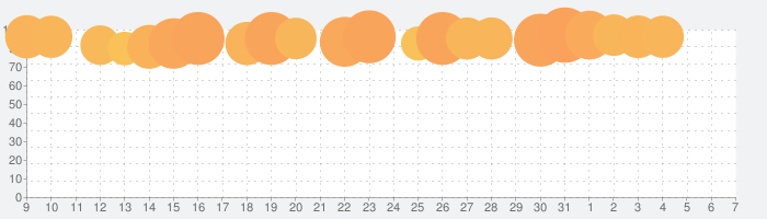 Netflixの話題指数グラフ(6月7日(日))