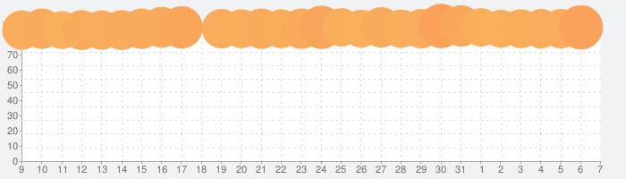 アイビスペイントXの話題指数グラフ(6月7日(日))