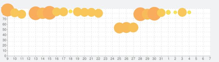 うたわれるもの ロストフラグの話題指数グラフ(4月7日(火))