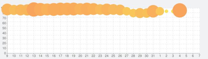 戦姫絶唱シンフォギアXD UNLIMITEDの話題指数グラフ(4月7日(火))