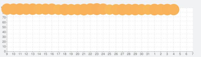 LINE POP2-ブラウン&コニーと爽快!ポップでかわいい大人気パズルゲームの話題指数グラフ(8月7日(金))