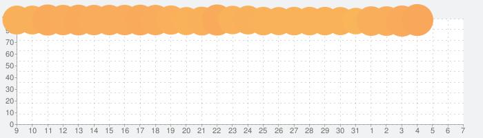 ホームスケイプ (Homescapes)の話題指数グラフ(4月7日(火))