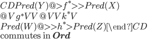 \begin{CD}  Pred(Y) @>{f^\ast}>> Pred(X) \\  @V{g^\ast}VV         @VV{k^\ast}V \\  Pred(W) @>>{h^\ast}> Pred(Z) \end{CD}\\ \mbox{commutes in }{\bf Ord}
