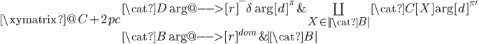 \xymatrix@C+2pc {   {\cat{D}} \ar@{-->}[r]^-{\delta} \ar[d]^{\pi}   & { \coprod_{X\in |\cat{B}|}\cat{C}[X]  } \ar[d]^{\pi'} \   {\cat{B}} \ar@{-->}[r]^{dom}   & {|\cat{B}|} }