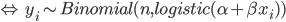 \begin{align*} \Leftrightarrow \hspace{2mm} y_i \sim Binomial(n,logistic(\alpha + \beta x_i)) \end{align*}