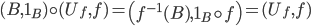 (B, 1_{B}) \circ (U_{f}, f) = \left( f^{-1}(B), 1_{B} \circ f \right) = (U_{f}, f)