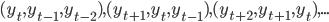 (y_{t}, y_{t-1}, y_{t-2}), (y_{t+1}, y_{t}, y_{t-1}), (y_{t+2}, y_{t+1}, y_{t}), ...
