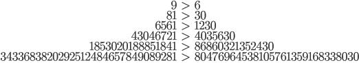 \begin{align}  9 &> 6\\  81 &> 30\\  6561 &> 1230\\  43046721 &> 4035630\\  1853020188851841 &> 86860321352430\\  3433683820292512484657849089281 &> 80476964538105761359168338030\\ \end{align}