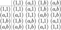 \begin{array}{c|cccc} &(1, 1)&(a, 1)&(1,b)&(a,b)\ \hline (1,1)&(1,1)&(a,1)&(1,b)&(a,b)\ (a,1)&(a, 1)&(1,1)&(a,b)&(1,b)\ (1,b)&(1,b)&(a,b)&(1,1)&(a,1)\ (a,b)&(a,b)&(1,b)&(a,1)&(1,1) \end{array}