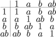 \begin{array}{c|cccc} &1&a&b&ab\ \hline 1&1&a&b&ab\ a&a&1&ab&b\ b&b&ab&1&a\ ab&ab&b&a&1 \end{array}
