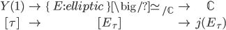 \begin{matrix} Y(1) & \rightarrow & \{ \; E: elliptic \; \}\big/\simeq_{/\mathbb{C}} & \rightarrow & \mathbb{C} \\ [\tau] & \mapsto & [E_\tau] & \mapsto & j(E_{\tau}) \end{matrix}