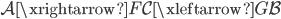 \mathcal{A} \xrightarrow{F} \mathcal{C} \xleftarrow{G} \mathcal{B}