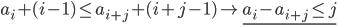 {a_i + (i-1) \le a_{i+j} + (i+j-1) \rightarrow \underline{a_i - a_{i+j} \le j}}