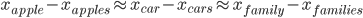 x_{apple} - x_{apples} \approx x_{car} - x_{cars} \approx x_{family} - x_{families}