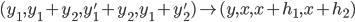 (y_1, y_1+y_2, y_1'+y_2, y_1+y_2') \mapsto (y, x, x+h_1, x+h_2)