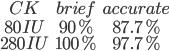 \begin{matrix}CK&brief&accurate\\80IU&90%&87.7%\\280IU&100%&97.7%\end{matrix}