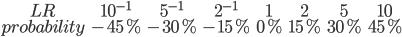 \begin{matrix}LR&10^{-1}&5^{-1}&2^{-1}&1&2&5&10\\probability&-45%&-30%&-15%&0%&15%&30%&45%\end{matrix}
