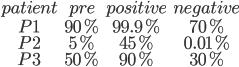 \begin{matrix}patient&pre&positive&negative\\P1&90%&99.9%&70%\\P2&5%&45%&0.01%\\P3&50%&90%&30%\end{matrix}