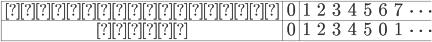 \displaystyle \begin{array}{|c|c|} \hline インデックス & 0 & 1 & 2 & 3 & 4 & 5 & 6 & 7 & \cdots \\ \hline 解釈 & 0 & 1 & 2 & 3 & 4 & 5 & 0 & 1 & \cdots \\ \hline \end{array}