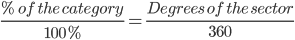 \frac{%\ of\ the\ category}{100%}=\frac{Degrees\ of\ the\ sector}{360}